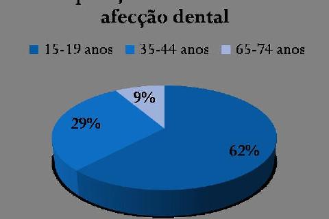 FONTE: SB BRASIL, 2003 (ADAPTADO)