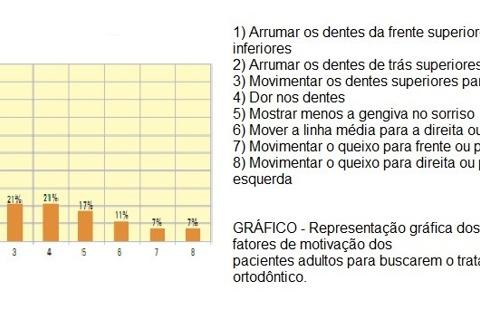 O gráfico mostra uma pesquisa feita em adultos, que comprova o que foi citado no texto.