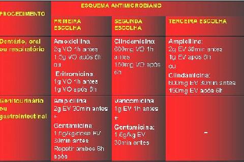 (Tabela 01) Esquema terapêutico para profilaxia